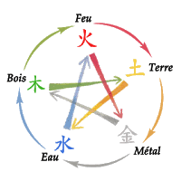 Le cycle physiologique ou pathologique de la circulation d'énergie entre les méridiens.